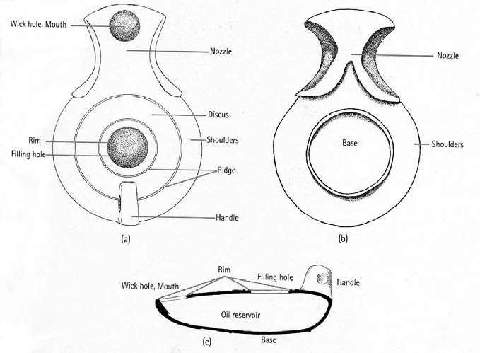 Description and history of oil lamps milwaukee public museum diagram of oil lamp features westenholz 2004 aloadofball Choice Image