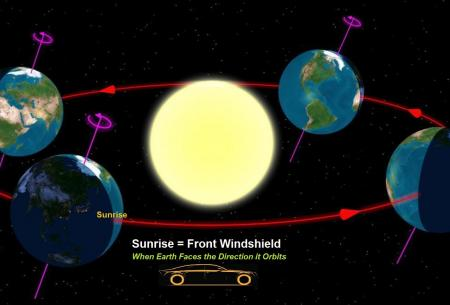 earth orbits sun