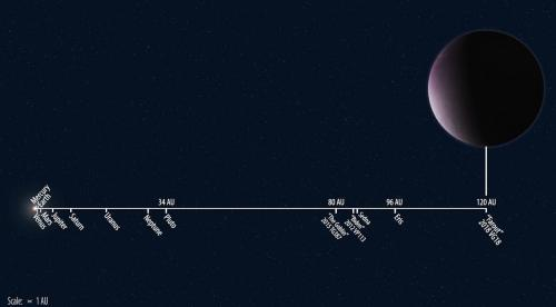 distance between mercury and farout