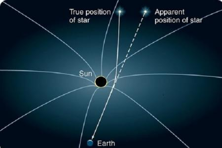 map of sun and star positions