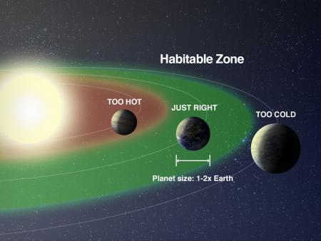 map of planet habitable zone
