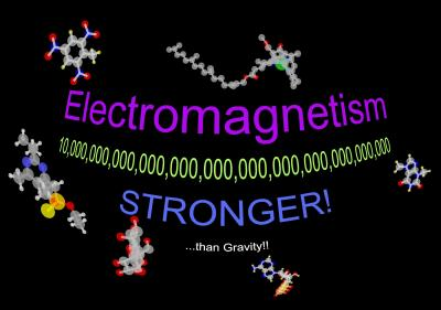 electromagnetism stronger than gravity