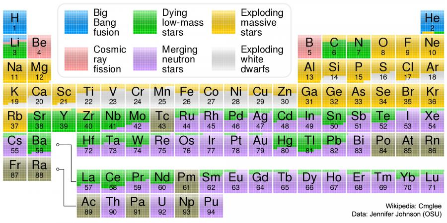 Nucleosynthesis_Origins%20of%20Elements.jpg